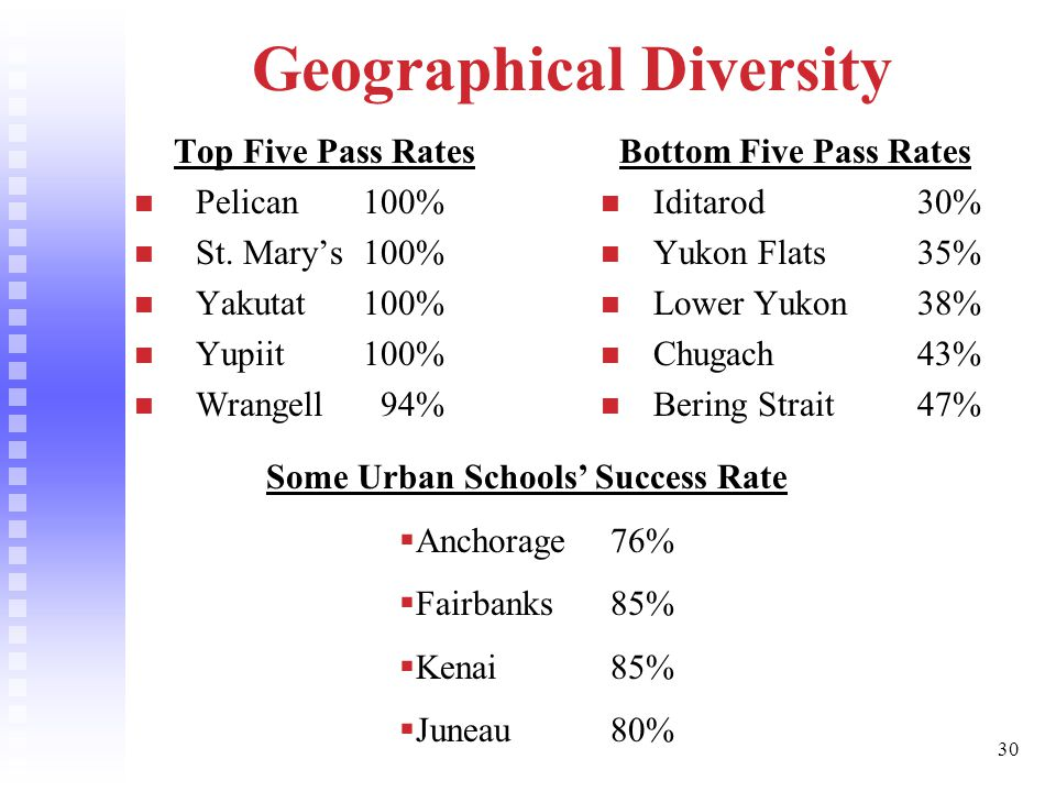 30 Geographical Diversity Top Five Pass Rates Pelican 100% St.