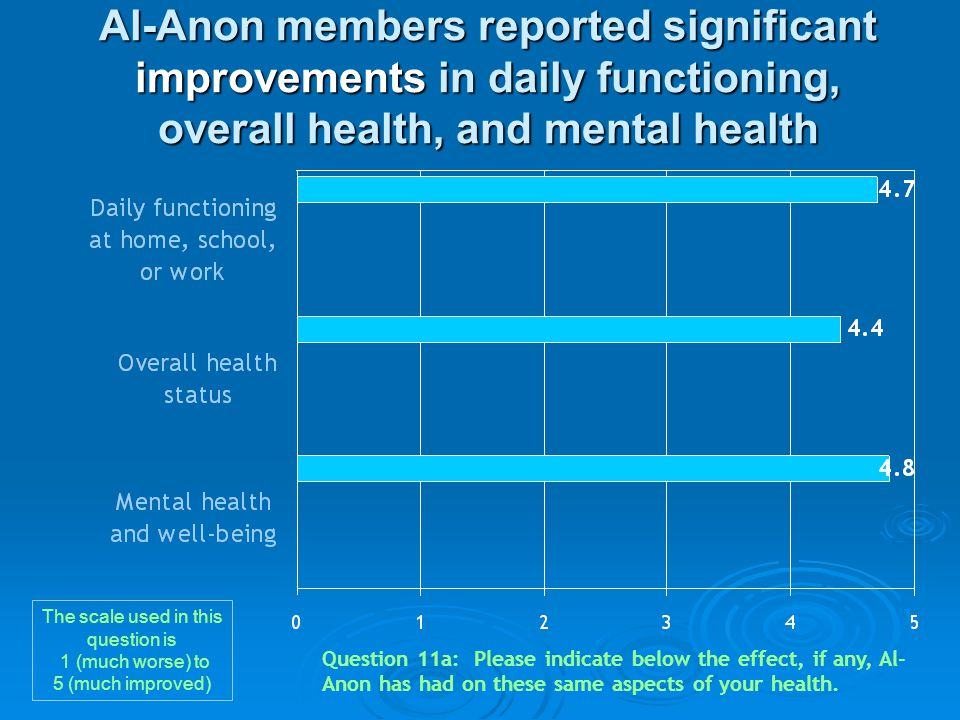 Al-Anon members reported significant improvements in daily functioning, overall health, and mental health Question 11a: Please indicate below the effe