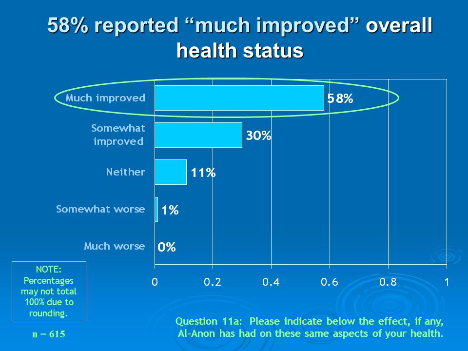 """58% reported """"much improved"""" overall health status Question 11a: Please indicate below the effect, if any, Al-Anon has had on these same aspects of yo"""