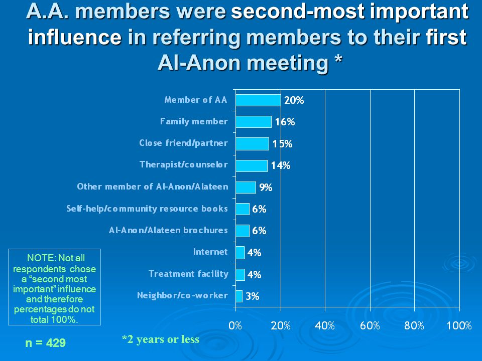 A.A. members were second-most important influence in referring members to their first Al-Anon meeting * *2 years or less NOTE: Not all respondents cho