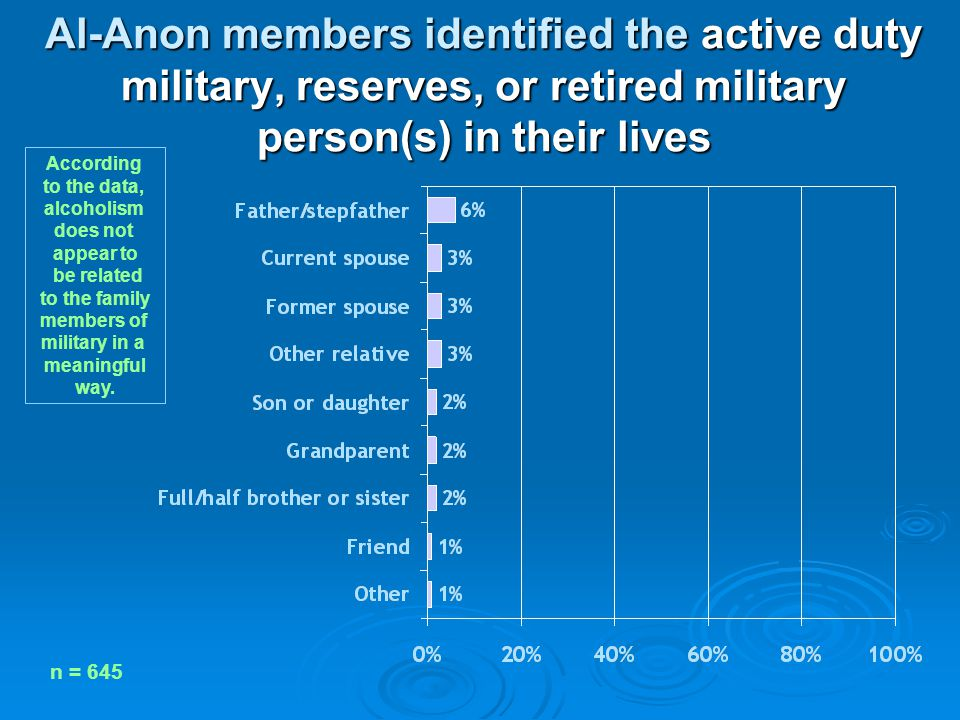 Al-Anon members identified the active duty military, reserves, or retired military person(s) in their lives n = 645 According to the data, alcoholism