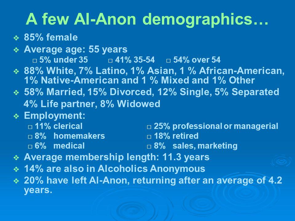 A few Al-Anon demographics…   85% female   Average age: 55 years □ 5% under 35 □ 41% 35-54 □ 54% over 54   88% White, 7% Latino, 1% Asian, 1 % A