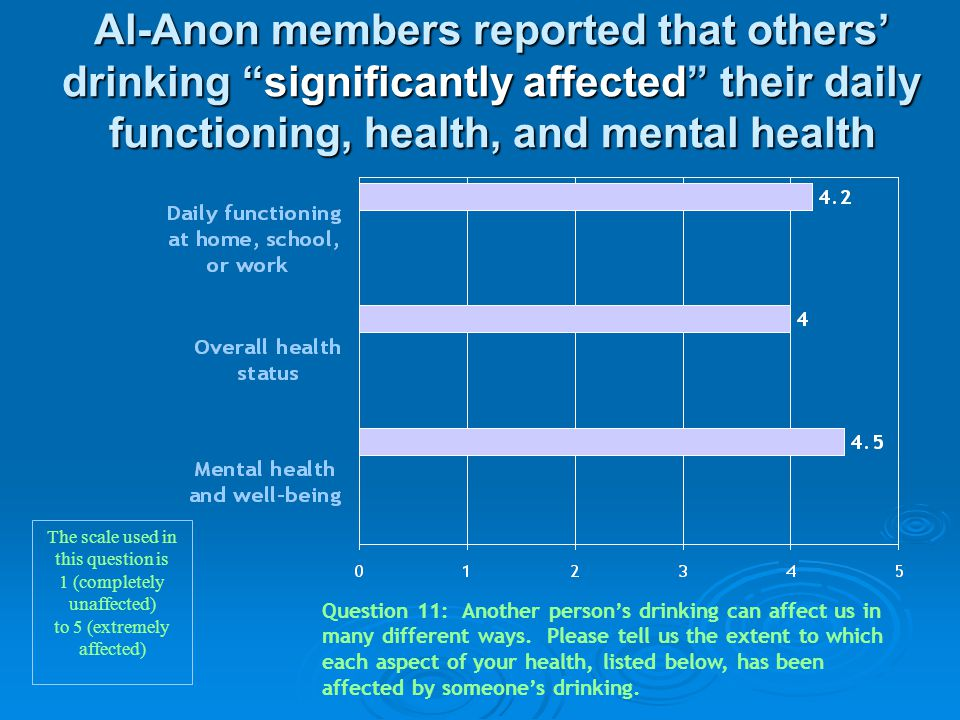 """Al-Anon members reported that others' drinking """"significantly affected"""" their daily functioning, health, and mental health Question 11: Another person"""