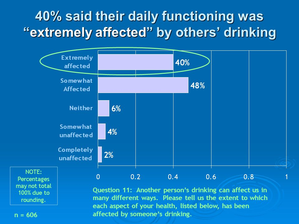 """40% said their daily functioning was """"extremely affected"""" by others' drinking Question 11: Another person's drinking can affect us in many different w"""