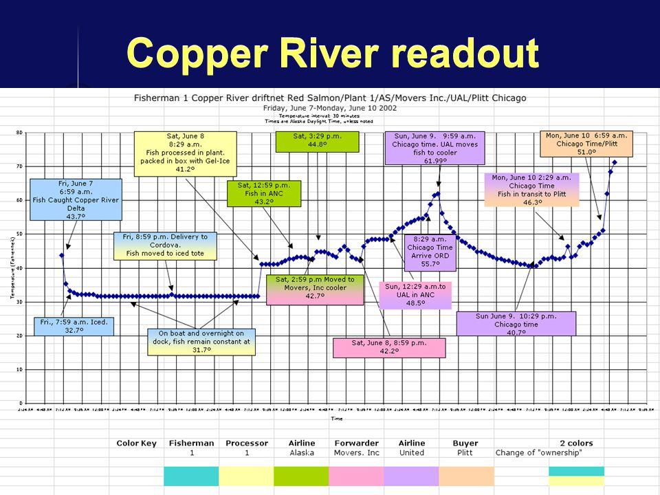 13 Copper River readout