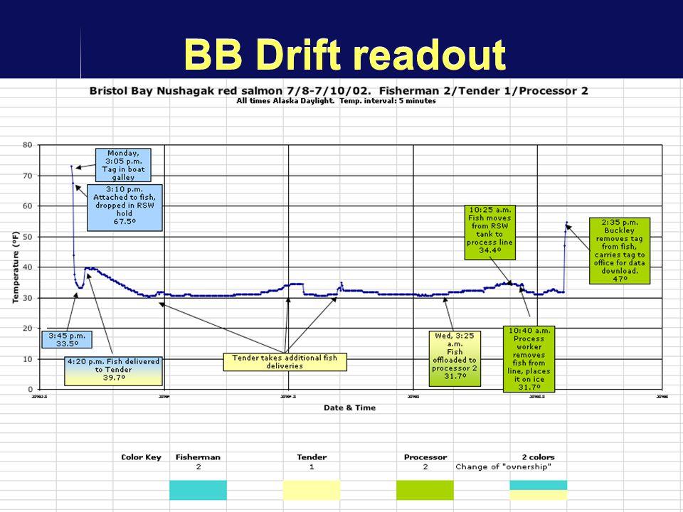 14 BB Drift readout