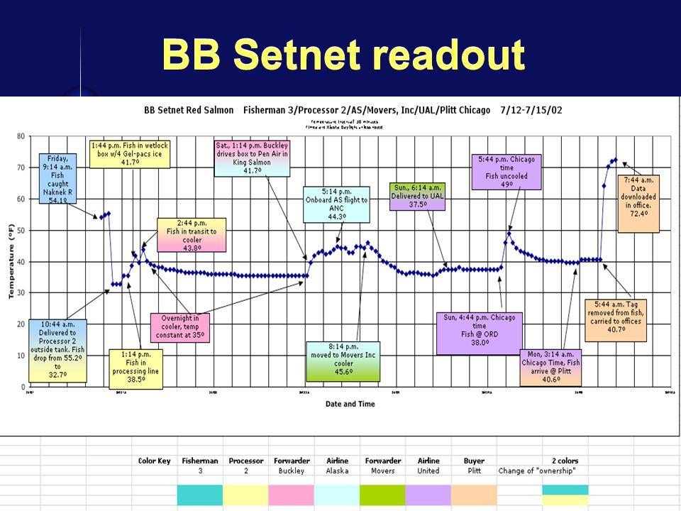 15 BB Setnet readout