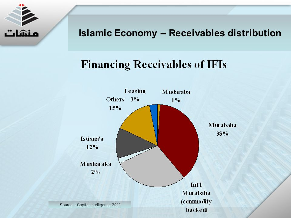 Islamic Economy – Receivables distribution Source :- Capital Intelligence 2001