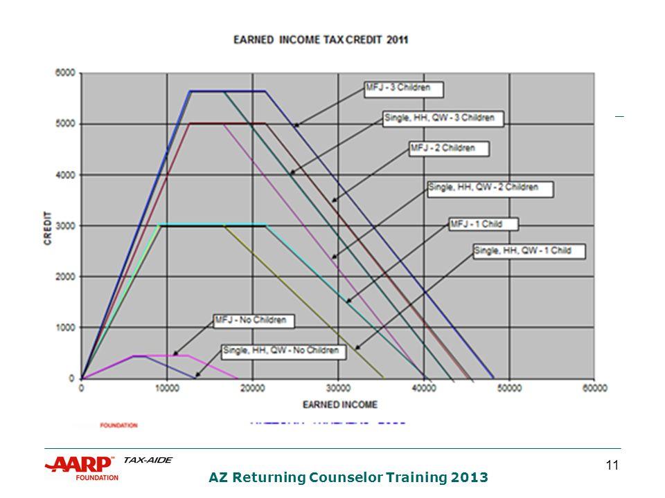11 AZ Returning Counselor Training 2013