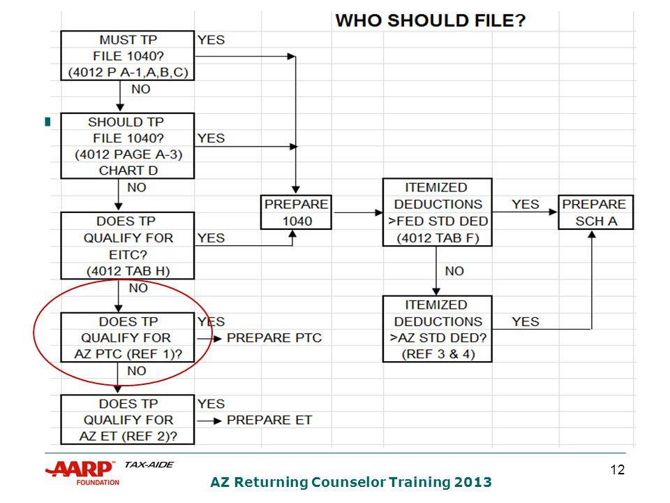 12 AZ Returning Counselor Training 2013