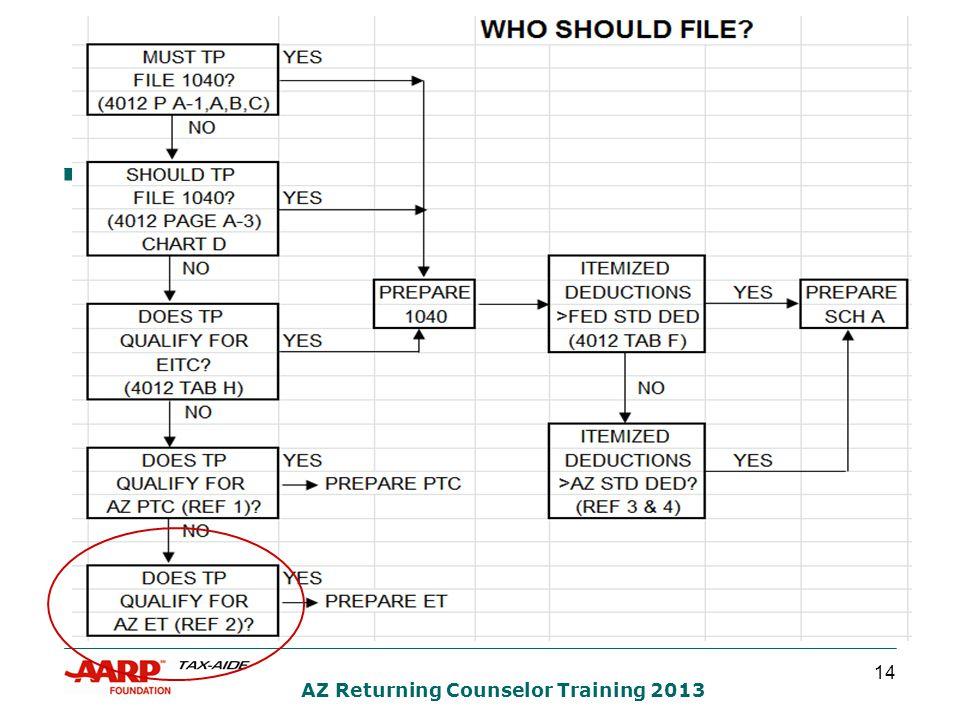 14 AZ Returning Counselor Training 2013