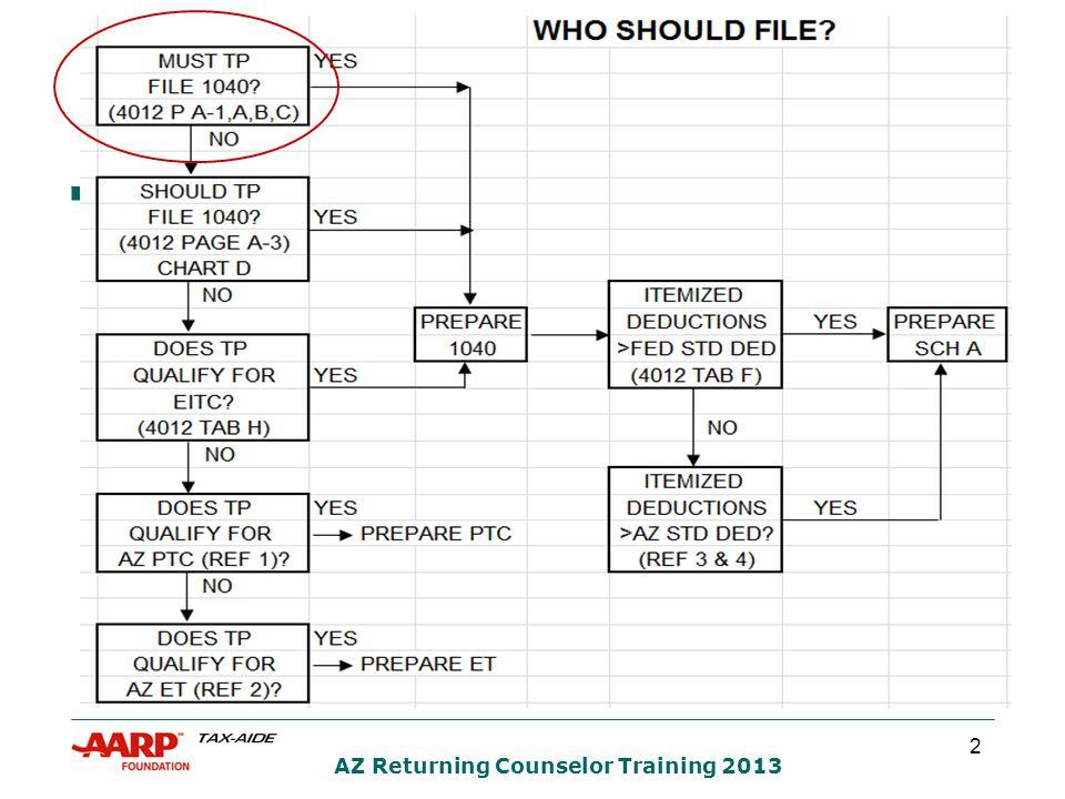 33 AZ Returning Counselor Training 2013 FILING STATUS QUIZ #5 ANSWER 1  What is Jane's best filing status.
