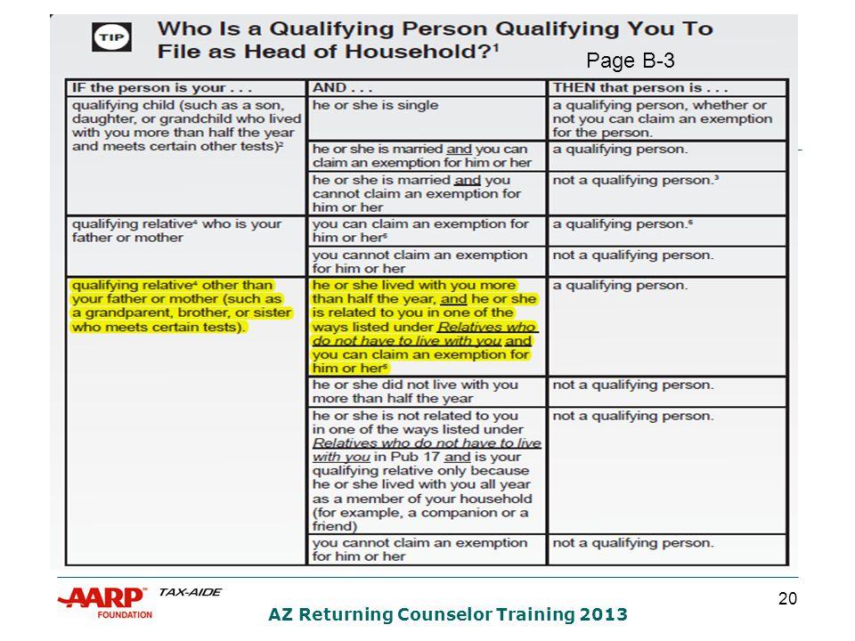 20 AZ Returning Counselor Training 2013 Page B-3