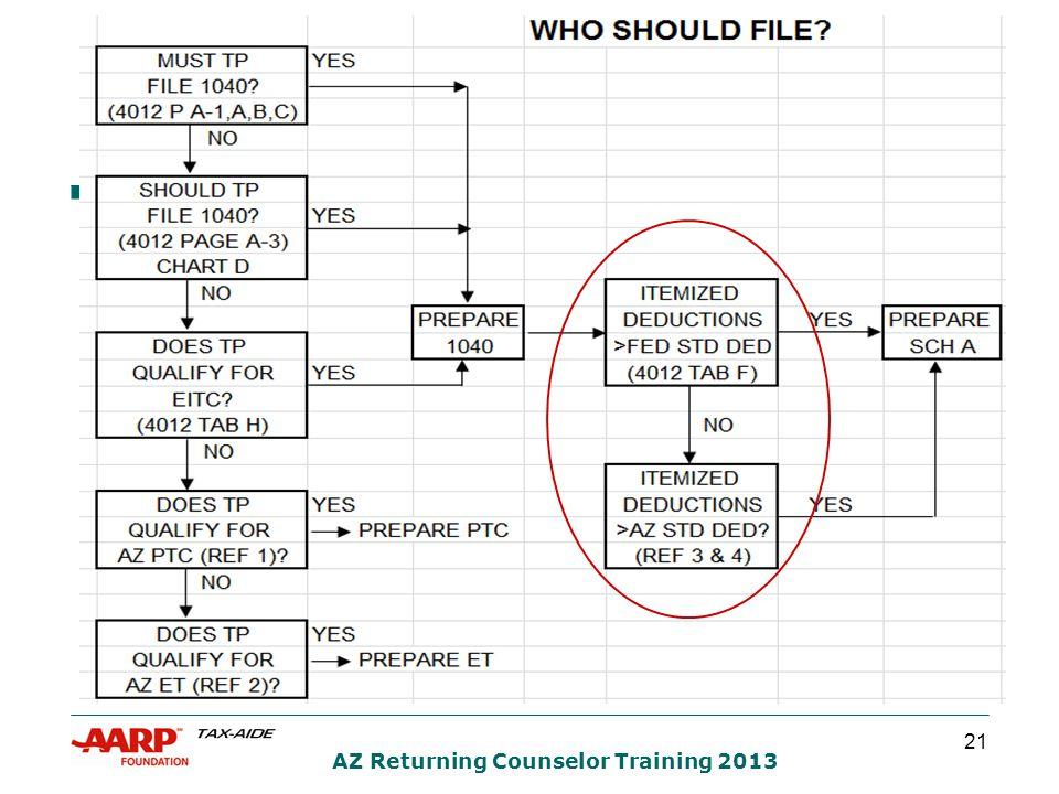 21 AZ Returning Counselor Training 2013