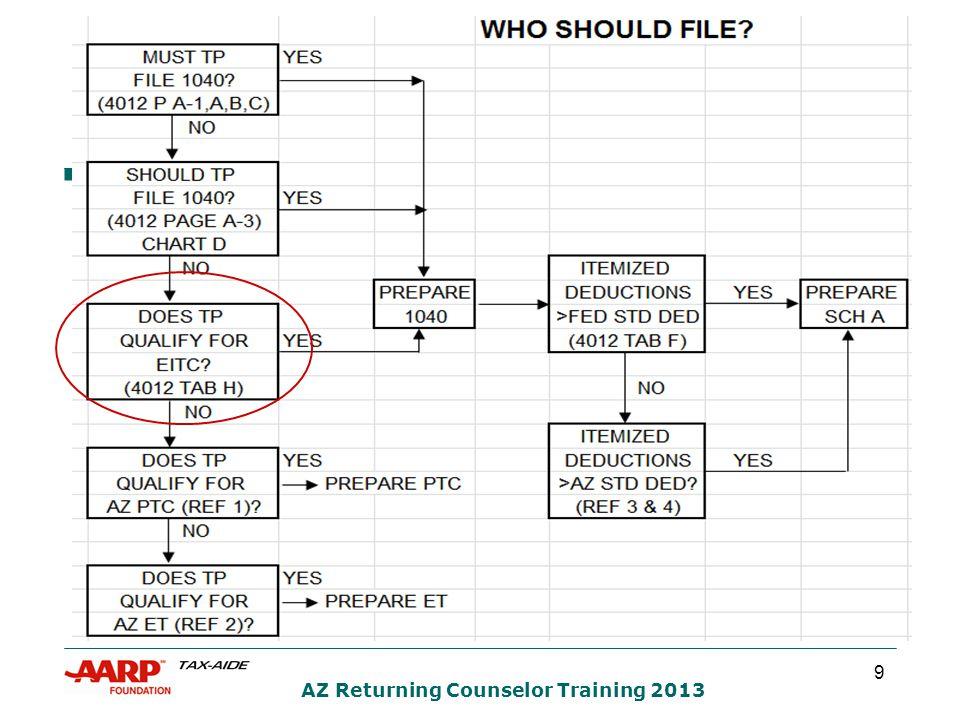 9 AZ Returning Counselor Training 2013