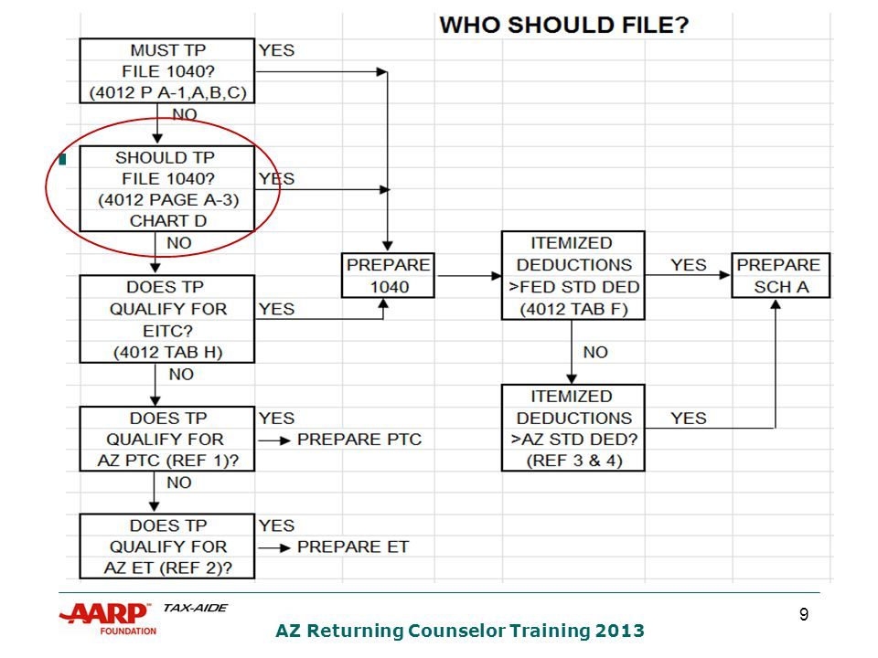 20 AZ Returning Counselor Training 2013 EIC QUIZ #2  A young father of two earns $15,000.