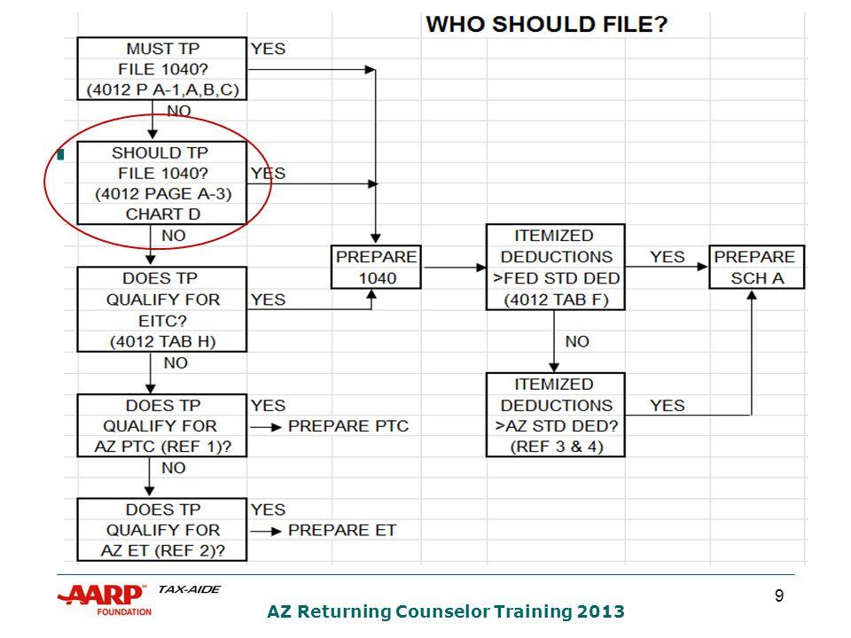 60 AZ Returning Counselor Training 2013 FILING STATUS QUIZ #5 ANSWER 1 What is Jane's best filing status.