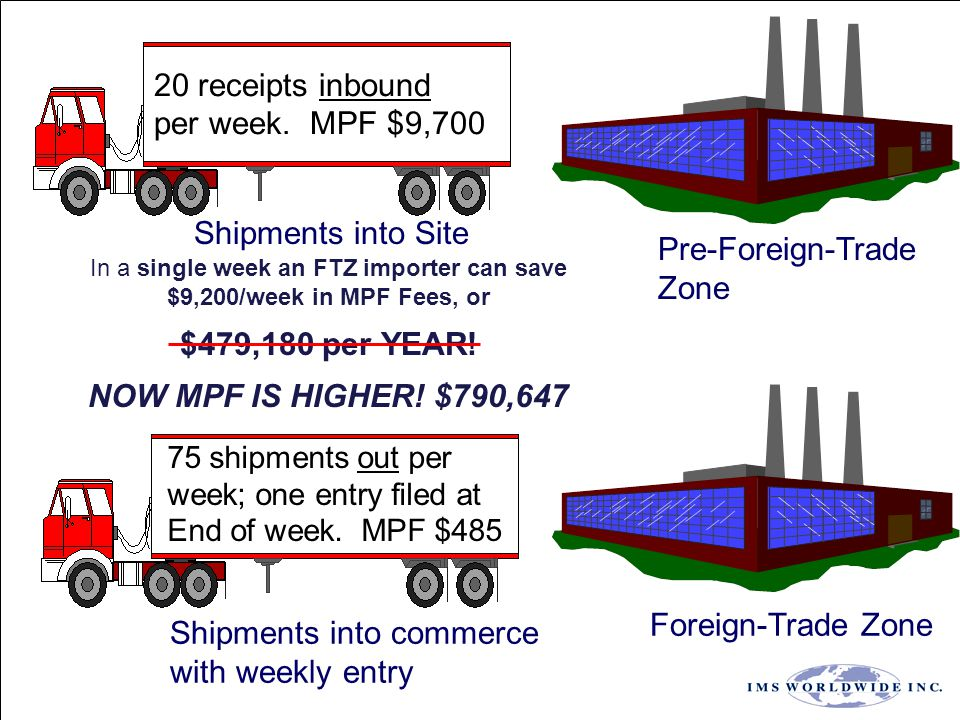Pre-Foreign-Trade Zone Foreign-Trade Zone Shipments into Site Shipments into commerce with weekly entry 20 receipts inbound per week. MPF $9,700 75 sh
