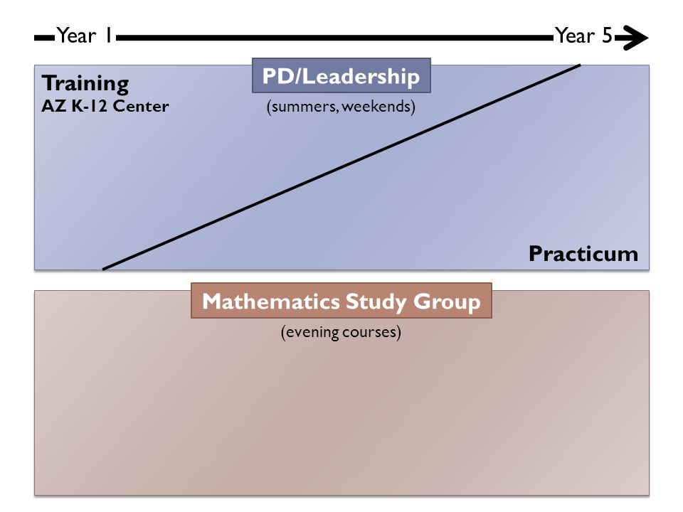 Year 1 Year 5 PD/Leadership (summers, weekends) Mathematics Study Group (evening courses) Training Practicum AZ K-12 Center