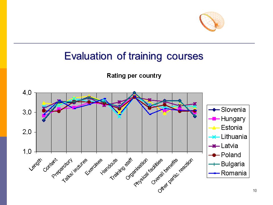 10 Evaluation of training courses