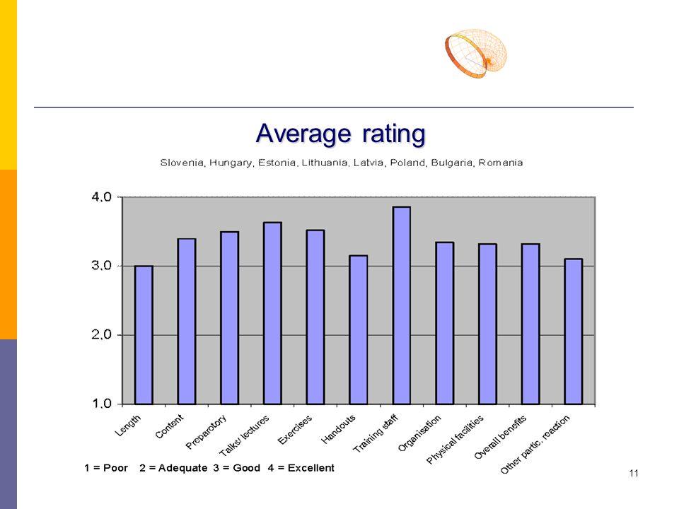 11 Average rating