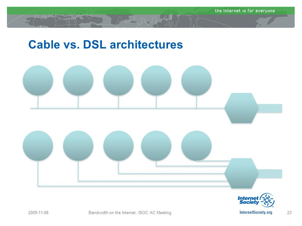 Cable vs. DSL architectures 2009-11-0823Bandwidth on the Internet, ISOC AC Meeting