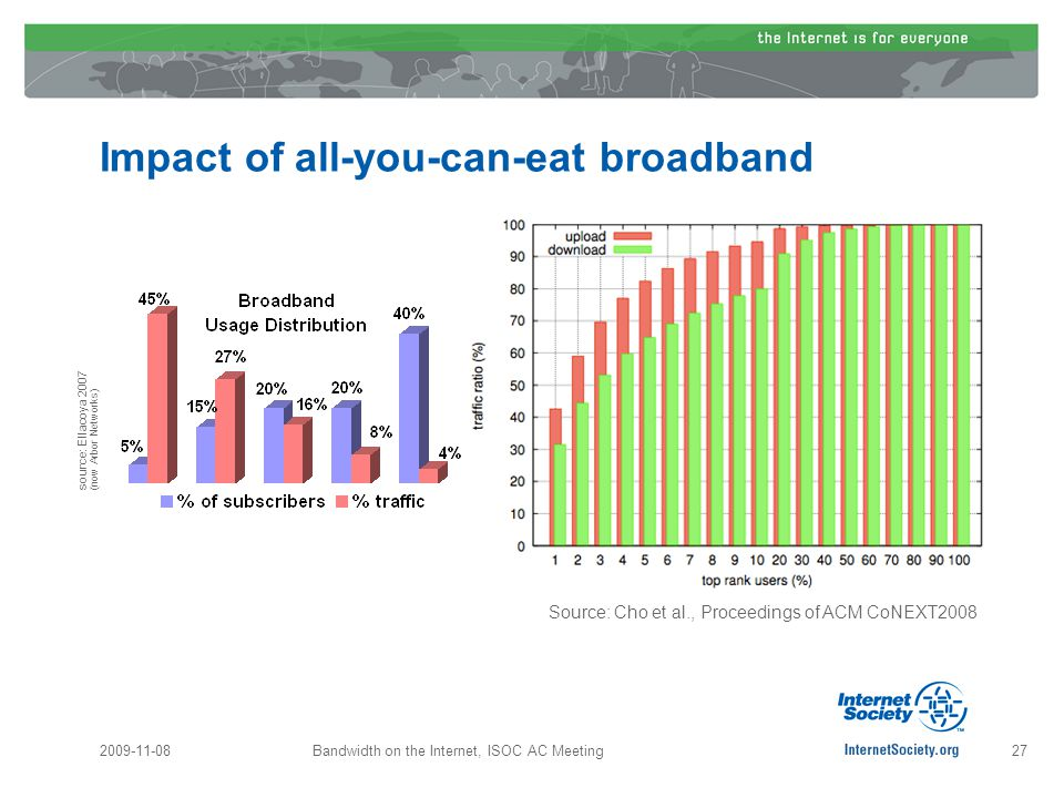 Impact of all-you-can-eat broadband 2009-11-08Bandwidth on the Internet, ISOC AC Meeting27 source: Ellacoya 2007 (now Arbor Networks) Source: Cho et al., Proceedings of ACM CoNEXT2008