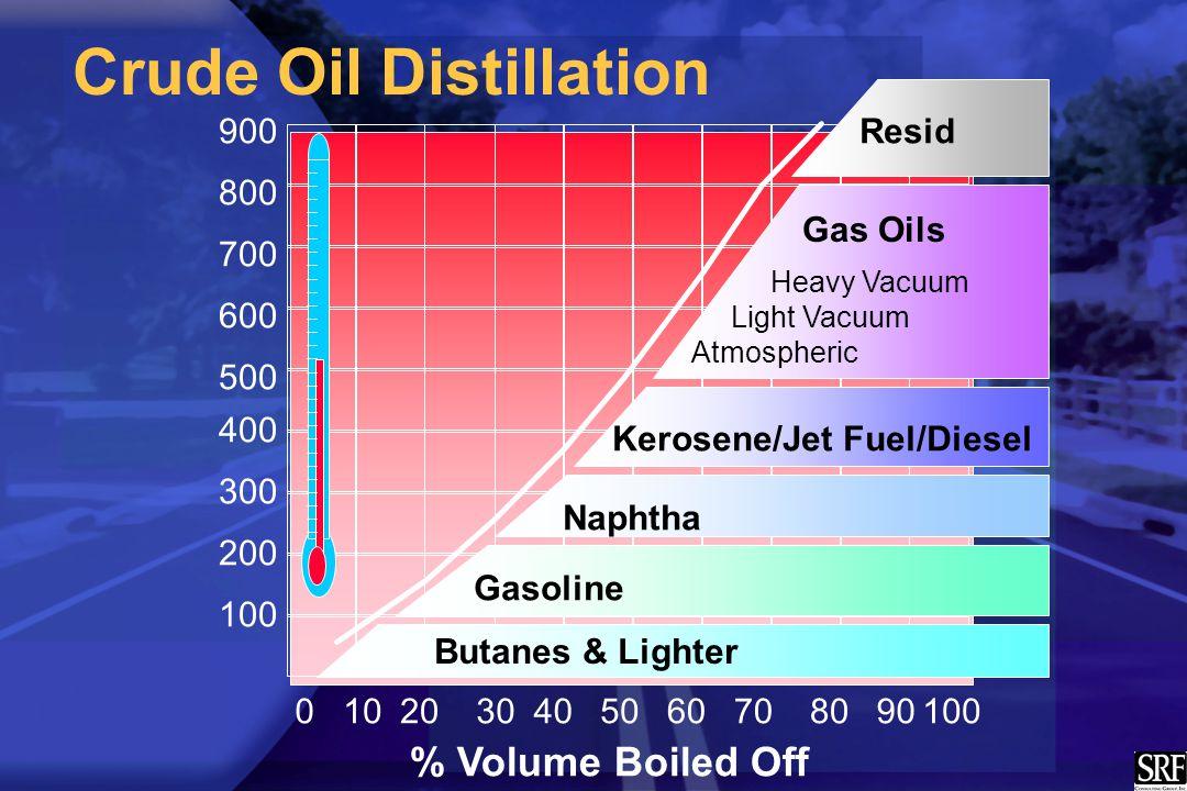 Crude Oil Distillation 100 200 300 400 500 600 700 800 900 % Volume Boiled Off 0102030405060708090100 Butanes & Lighter Gasoline Naphtha Kerosene/Jet