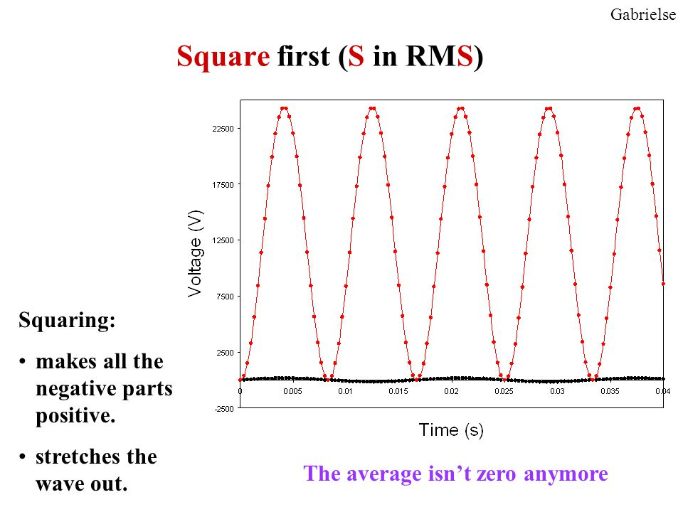 Square first (S in RMS) Gabrielse Squaring: makes all the negative parts positive.