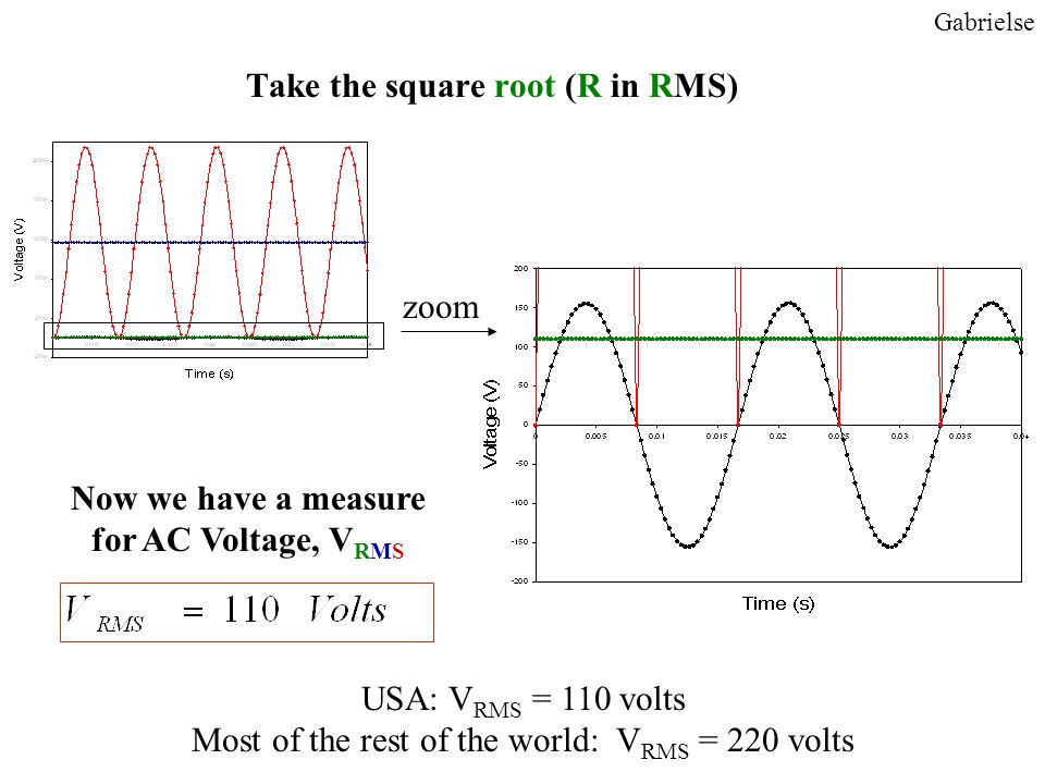 Take the square root (R in RMS) Gabrielse USA: V RMS = 110 volts Most of the rest of the world: V RMS = 220 volts zoom Now we have a measure for AC Voltage, V RMS