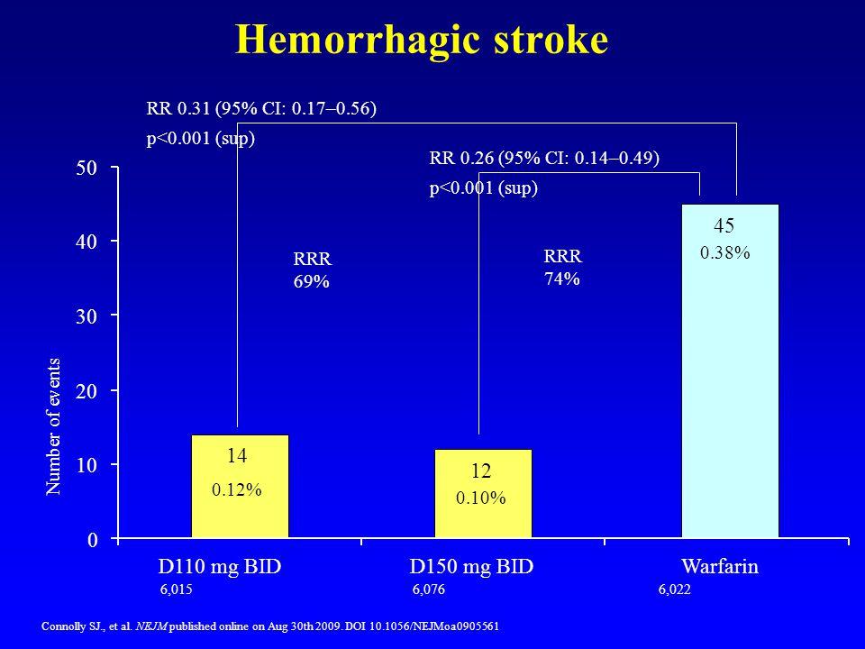 RR 0.26 (95% CI: 0.14–0.49) p<0.001 (sup) Hemorrhagic stroke Connolly SJ., et al. NEJM published online on Aug 30th 2009. DOI 10.1056/NEJMoa0905561 RR