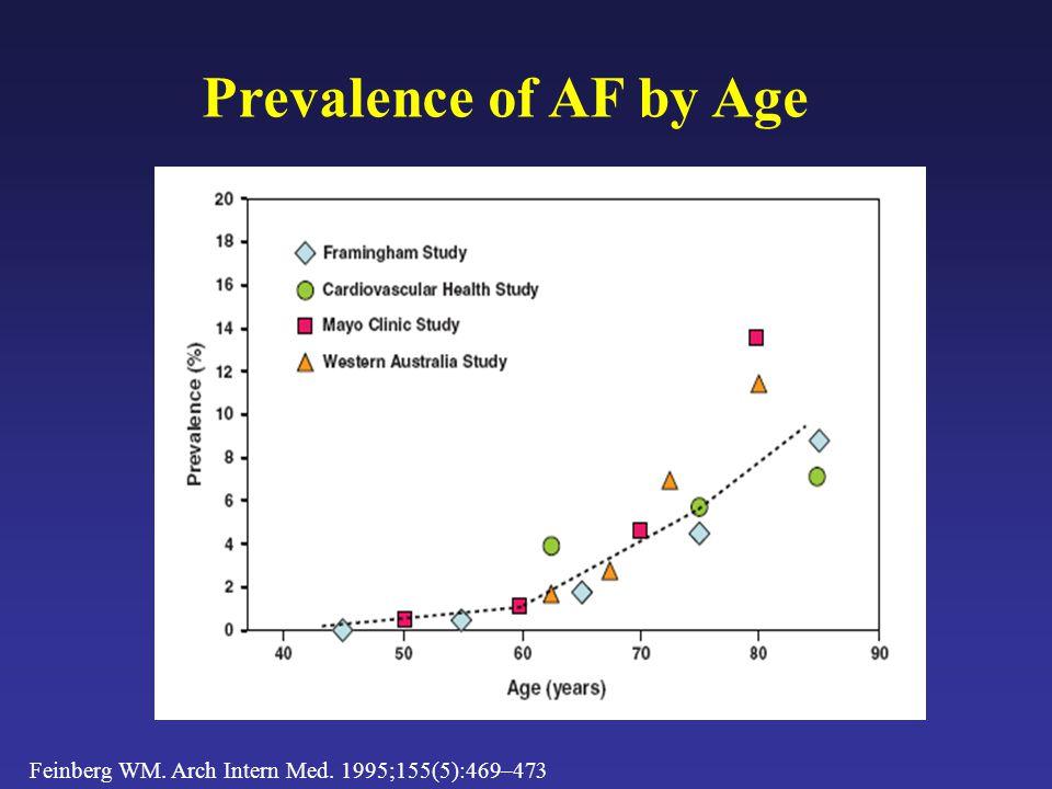 Prevalence of AF by Age Feinberg WM. Arch Intern Med. 1995;155(5):469–473