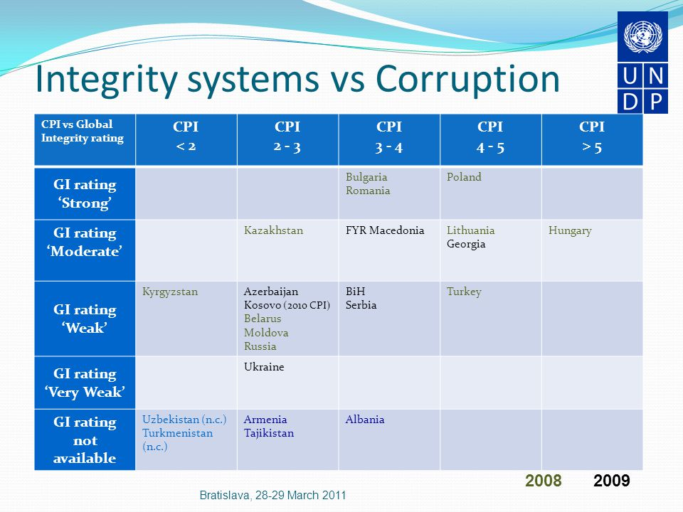 Sub-regional patterns Western Balkans corruption widespread EU accession pressures for AC measures Central Asia corruption pervasive, state capture weak AC responses emphasis on law enforcement, neglect of prevention Bratislava, 28-29 March 2011