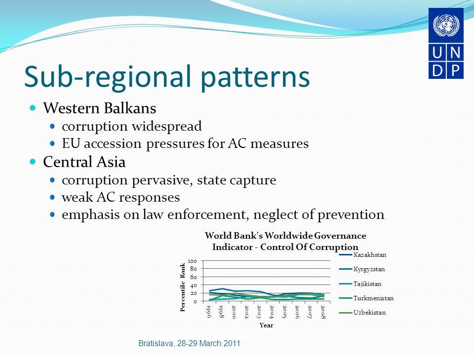 UNDP AC programming in the region (2004-2009) Bratislava, 28-29 March 2011