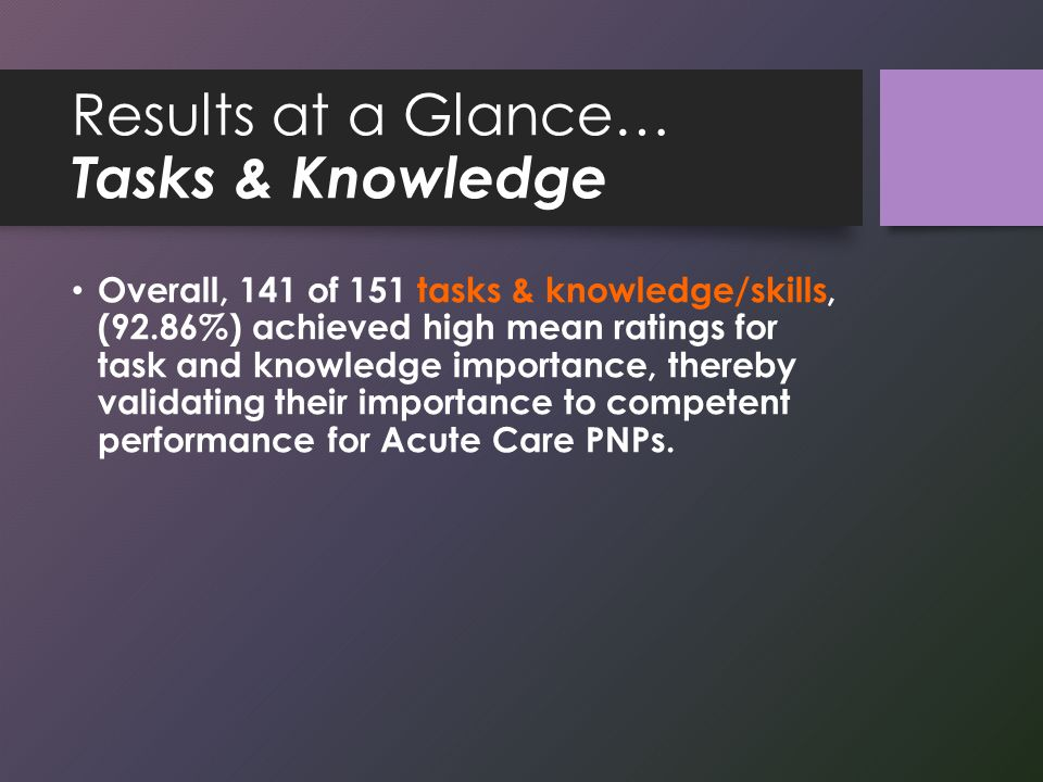 Results at a Glance… Tasks & Knowledge Overall, 141 of 151 tasks & knowledge/skills, (92.86%) achieved high mean ratings for task and knowledge importance, thereby validating their importance to competent performance for Acute Care PNPs.