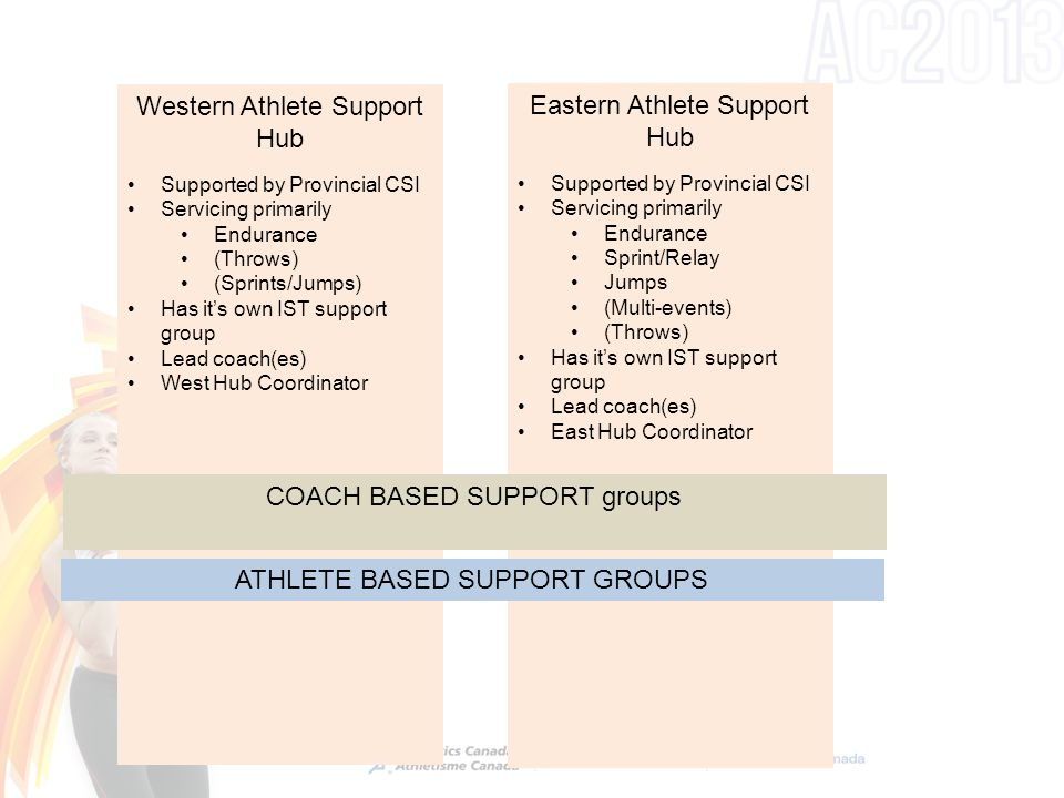 Western Athlete Support Hub Supported by Provincial CSI Servicing primarily Endurance (Throws) (Sprints/Jumps) Has it's own IST support group Lead coach(es) West Hub Coordinator Eastern Athlete Support Hub Supported by Provincial CSI Servicing primarily Endurance Sprint/Relay Jumps (Multi-events) (Throws) Has it's own IST support group Lead coach(es) East Hub Coordinator COACH BASED SUPPORT groups ATHLETE BASED SUPPORT GROUPS