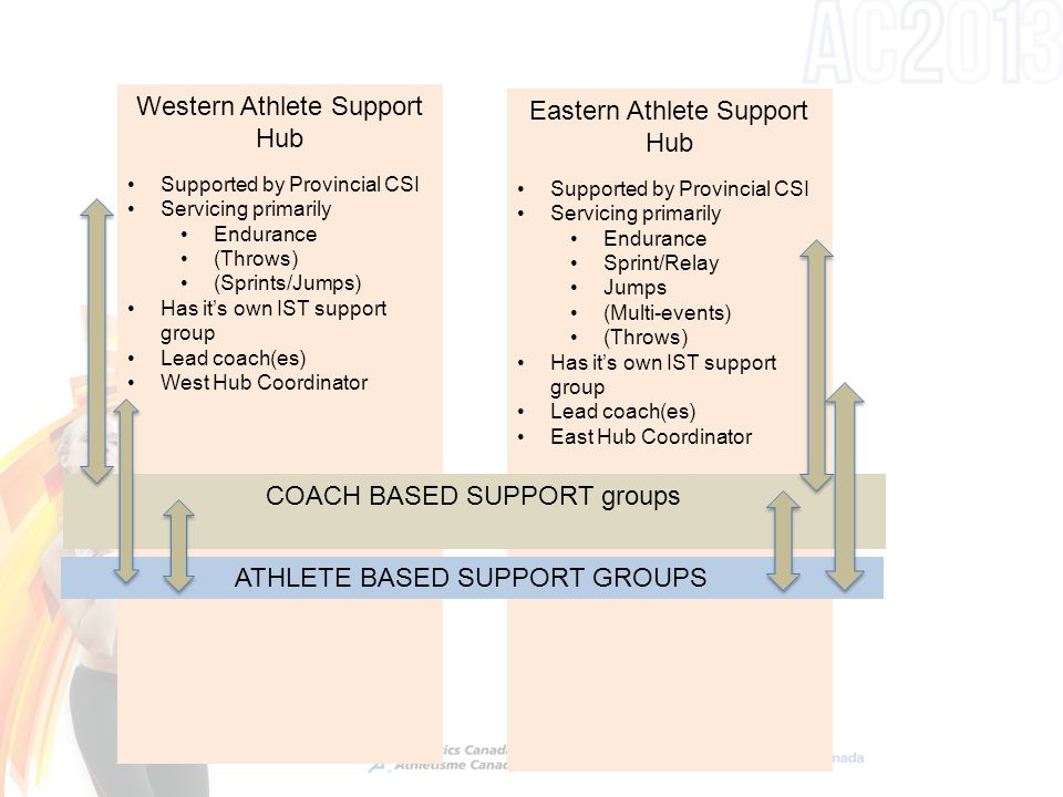 Western Athlete Support Hub Supported by Provincial CSI Servicing primarily Endurance (Throws) (Sprints/Jumps) Has it's own IST support group Lead coa