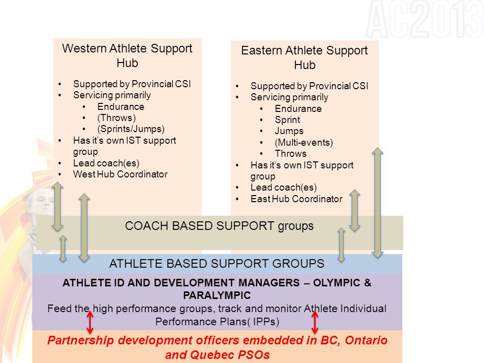 Western Athlete Support Hub Supported by Provincial CSI Servicing primarily Endurance (Throws) (Sprints/Jumps) Has it's own IST support group Lead coach(es) West Hub Coordinator Eastern Athlete Support Hub Supported by Provincial CSI Servicing primarily Endurance Sprint Jumps (Multi-events) Throws Has it's own IST support group Lead coach(es) East Hub Coordinator COACH BASED SUPPORT groups ATHLETE BASED SUPPORT GROUPS ATHLETE ID AND DEVELOPMENT MANAGERS – OLYMPIC & PARALYMPIC Feed the high performance groups, track and monitor Athlete Individual Performance Plans( IPPs) Partnership development officers embedded in BC, Ontario and Quebec PSOs