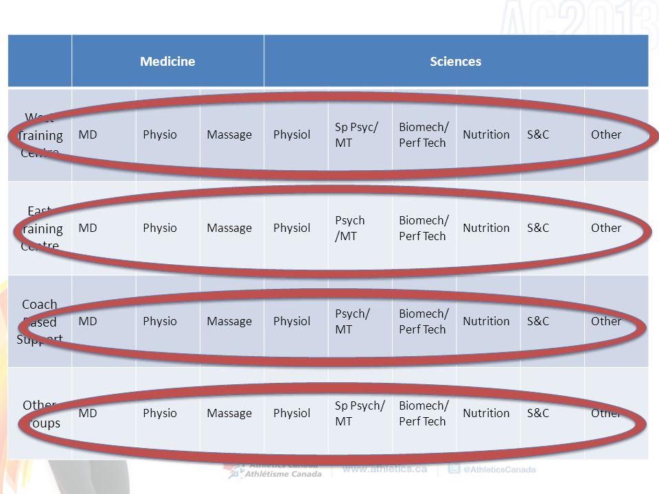 MedicineSciences West Training Centre MDPhysioMassage Physiol Sp Psyc/ MT Biomech/ Perf Tech NutritionS&COther East Training Centre MDPhysioMassage Physiol Psych /MT Biomech/ Perf Tech NutritionS&COther Coach Based Support MDPhysioMassage Physiol Psych/ MT Biomech/ Perf Tech NutritionS&COther Other Groups MDPhysioMassage Physiol Sp Psych/ MT Biomech/ Perf Tech NutritionS&COther