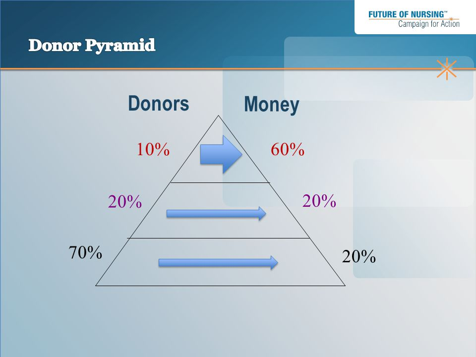 Donors Money 10% 60% 20% 70% 20%