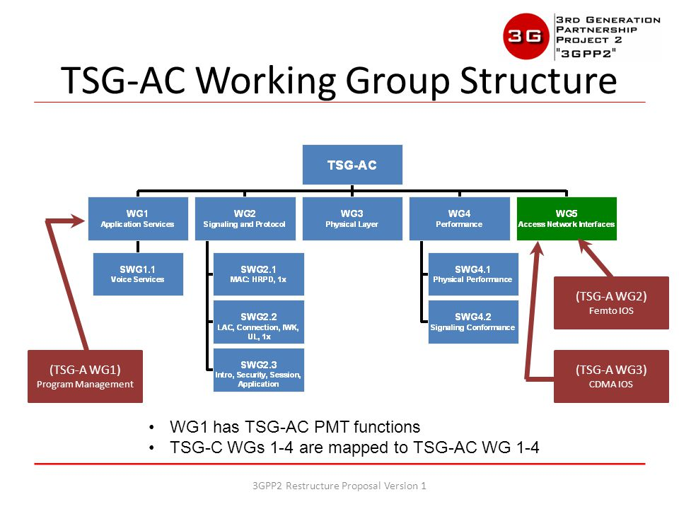 TSG-AC Working Group Structure (TSG-A WG1) Program Management (TSG-A WG2) Femto IOS (TSG-A WG3) CDMA IOS WG1 has TSG-AC PMT functions TSG-C WGs 1-4 are mapped to TSG-AC WG 1-4 3GPP2 Restructure Proposal Version 1
