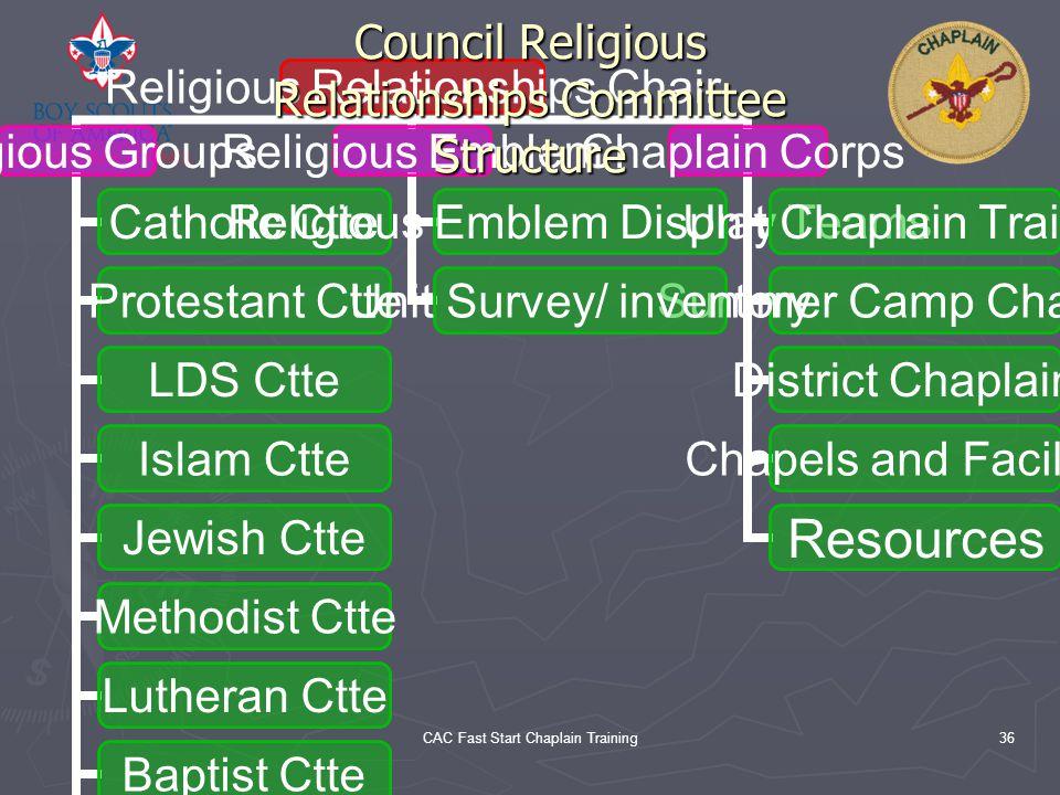 CAC Fast Start Chaplain Training36 Religious Relationships Chair Religious Groups Catholic Ctte Protestant Ctte LDS Ctte Islam Ctte Jewish Ctte Method