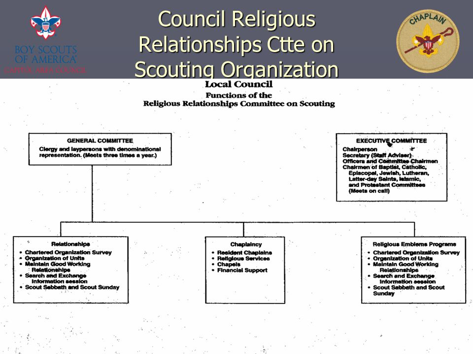 CAC Fast Start Chaplain Training40 Council Religious Relationships Ctte on Scouting Organization