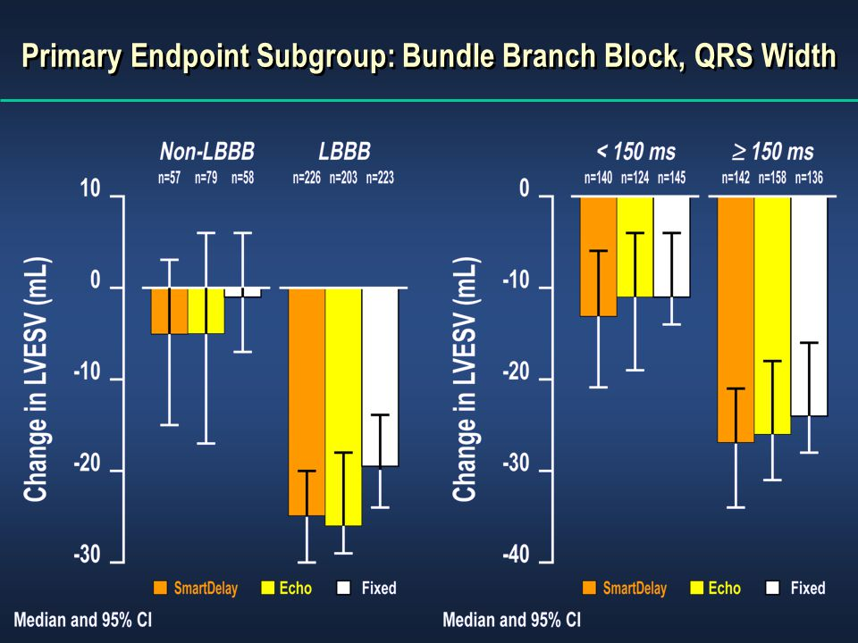 Primary Endpoint Subgroup: Bundle Branch Block, QRS Width