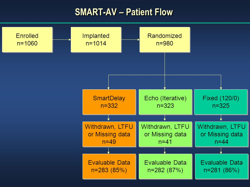 SMART-AV – Patient Flow Implanted n=1014 Implanted n=1014 Randomized n=980 Randomized n=980 Fixed (120/0) n=325 Fixed (120/0) n=325 SmartDelay n=332 SmartDelay n=332 Withdrawn, LTFU or Missing data n=49 Withdrawn, LTFU or Missing data n=49 Evaluable Data n=283 (85%) Evaluable Data n=283 (85%) Echo (Iterative) n=323 Echo (Iterative) n=323 Withdrawn, LTFU or Missing data n=41 Withdrawn, LTFU or Missing data n=41 Evaluable Data n=282 (87%) Evaluable Data n=282 (87%) Withdrawn, LTFU or Missing data n=44 Withdrawn, LTFU or Missing data n=44 Evaluable Data n=281 (86%) Evaluable Data n=281 (86%) Enrolled n=1060 Enrolled n=1060
