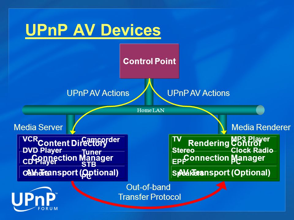 UPnP AV Services Content Directory  Browse/search Content Items and Containers  Include content meta-data (title, creator, resolution, …)  Manage content (e.g.