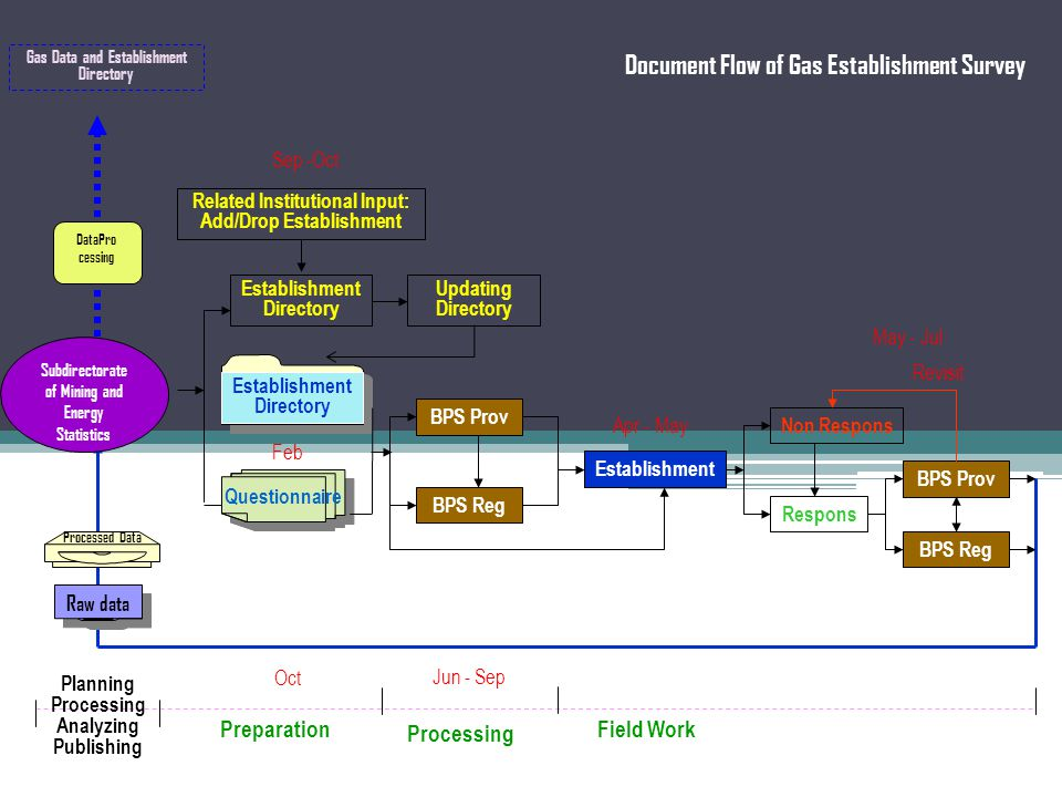 Document Flow of Gas Establishment Survey Establishment Directory Related Institutional Input: Add/Drop Establishment Updating Directory BPS Reg Establishment Respons Non Respons BPS Prov BPS Reg Revisit PreparationField Work Processing Questionnaire Subdirectorate of Mining and Energy Statistics Establishment Directory Planning Processing Analyzing Publishing Gas Data and Establishment Directory DataPro cessing Raw data Processed Data Feb Sep -Oct Apr - May May - Jul Jun - Sep Oct