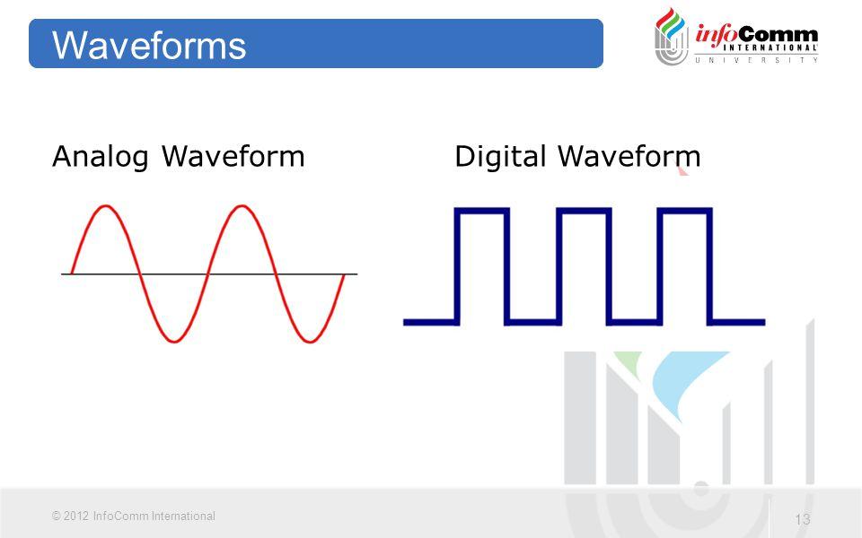 13 © 2012 InfoComm International Waveforms Analog WaveformDigital Waveform