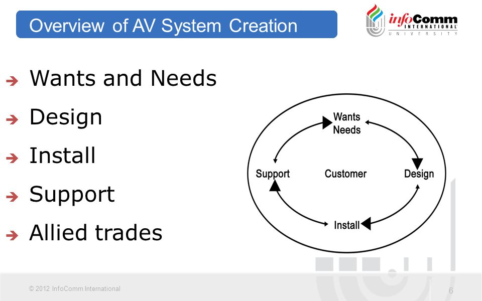 6 © 2012 InfoComm International Overview of AV System Creation  Wants and Needs  Design  Install  Support  Allied trades