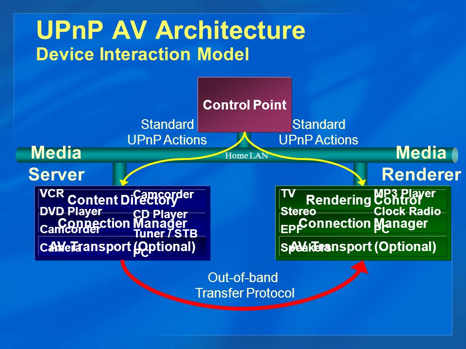UPnP AV Architecture Device Interaction Model Control Point Home LAN Standard UPnP Actions Out-of-band Transfer Protocol Standard UPnP Actions Rendering Control Connection Manager AV Transport (Optional) Media Server Media Renderer Content Directory Connection Manager AV Transport (Optional) VCR DVD Player Camcorder Camera Camcorder CD Player Tuner / STB PC TV Stereo EPF Speakers MP3 Player Clock Radio PC